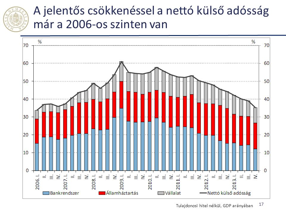 A jelentős csökkenéssel a nettó külső adósság már a 2006-os szinten van