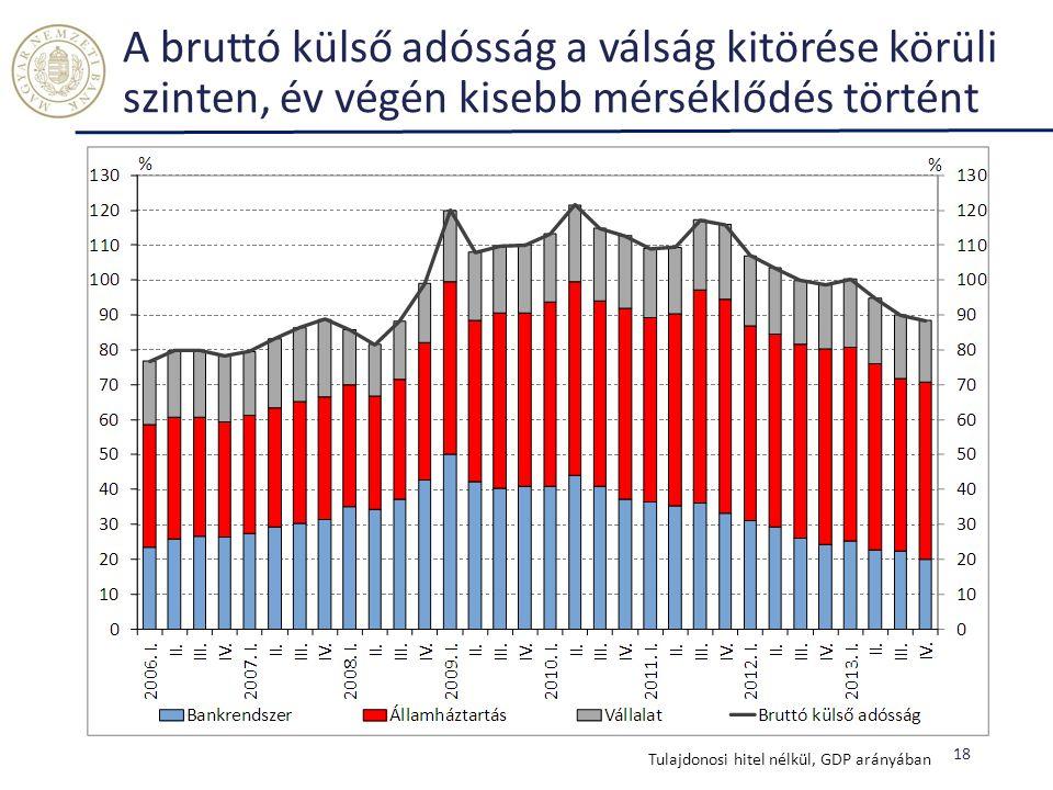 A bruttó külső adósság a válság kitörése körüli szinten, év végén kisebb mérséklődés történt