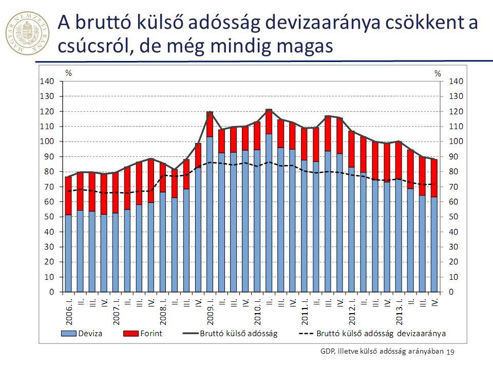 A bruttó külső adósság devizaaránya csökkent a csúcsról, de még mindig magas