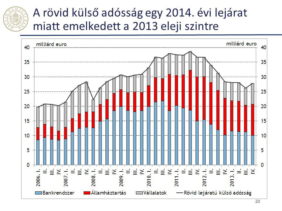 A rövid külső adósság egy 2014