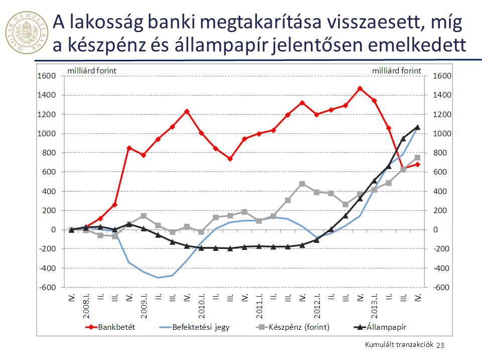A lakosság banki megtakarítása visszaesett, míg a készpénz és állampapír jelentősen emelkedett