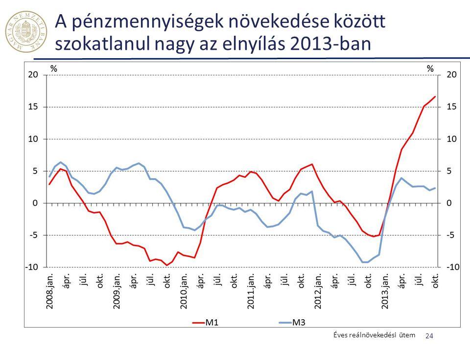 A pénzmennyiségek növekedése között szokatlanul nagy az elnyílás 2013-ban