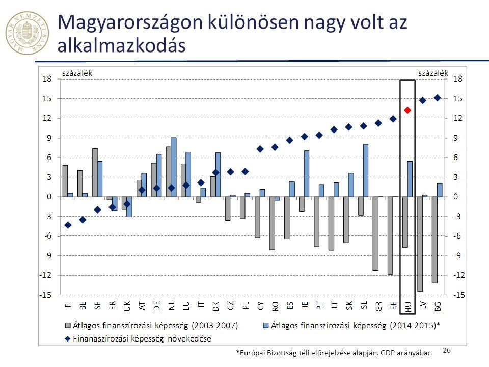 Magyarországon különösen nagy volt az alkalmazkodás