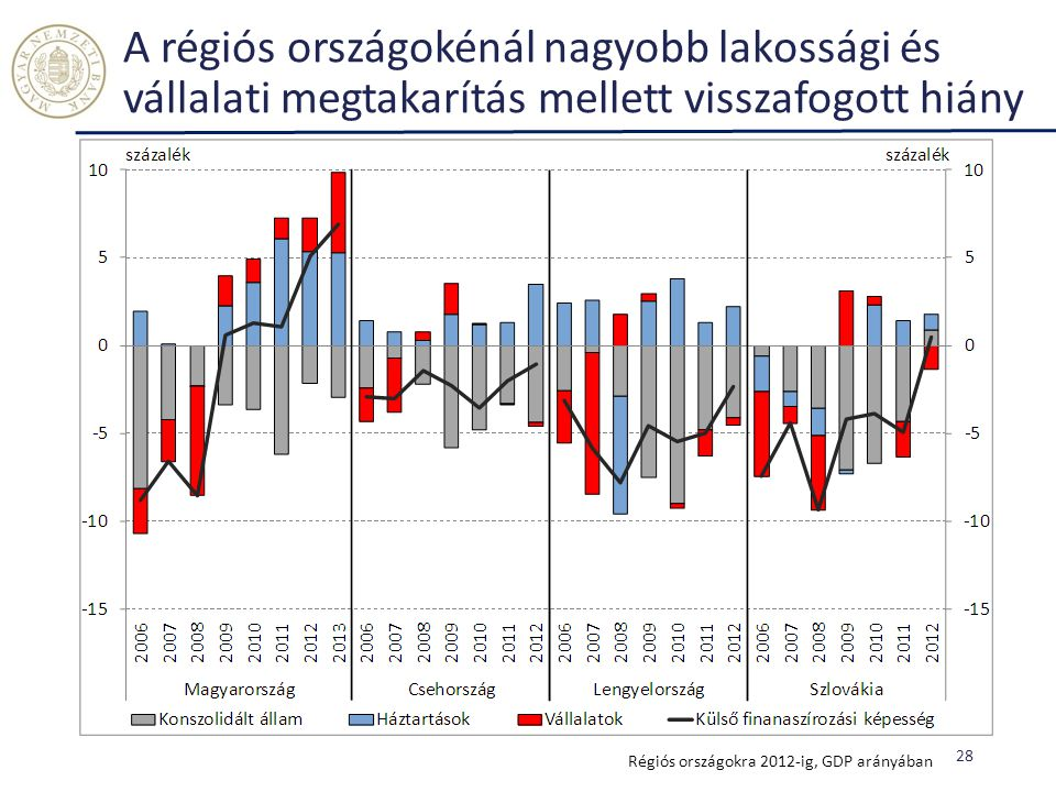 A régiós országokénál nagyobb lakossági és vállalati megtakarítás mellett visszafogott hiány