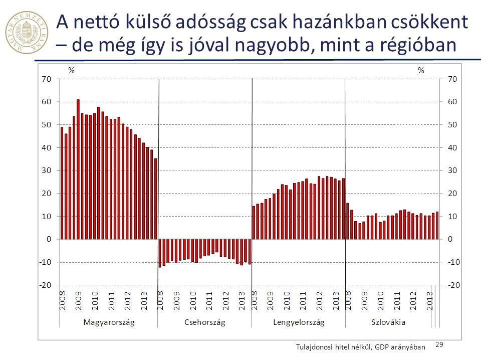 A nettó külső adósság csak hazánkban csökkent – de még így is jóval nagyobb, mint a régióban