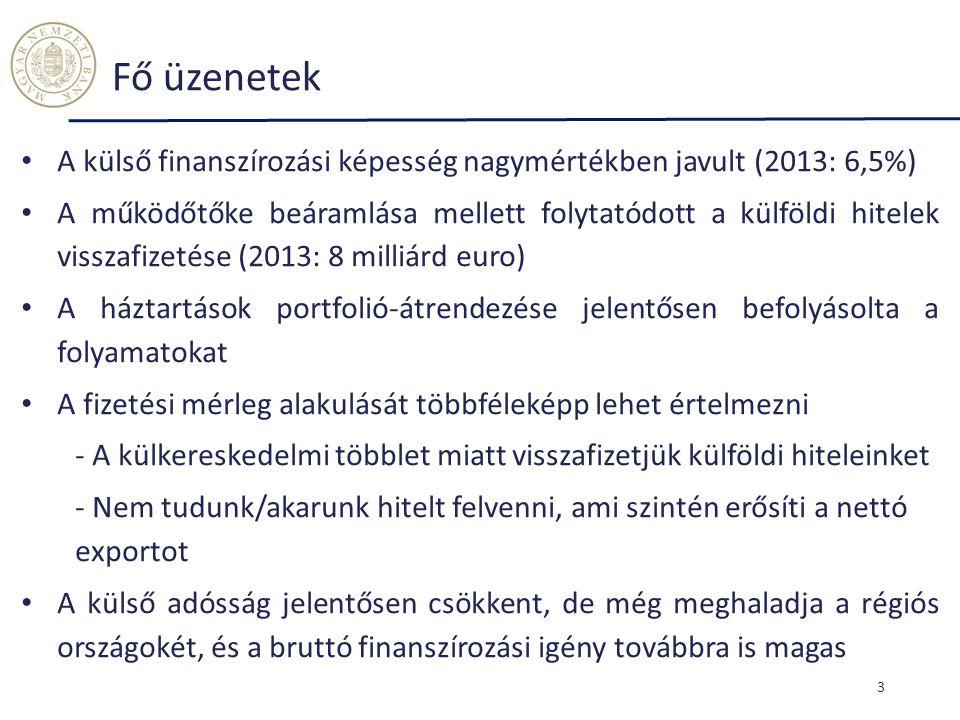 Fő üzenetek A külső finanszírozási képesség nagymértékben javult (2013: 6,5%)