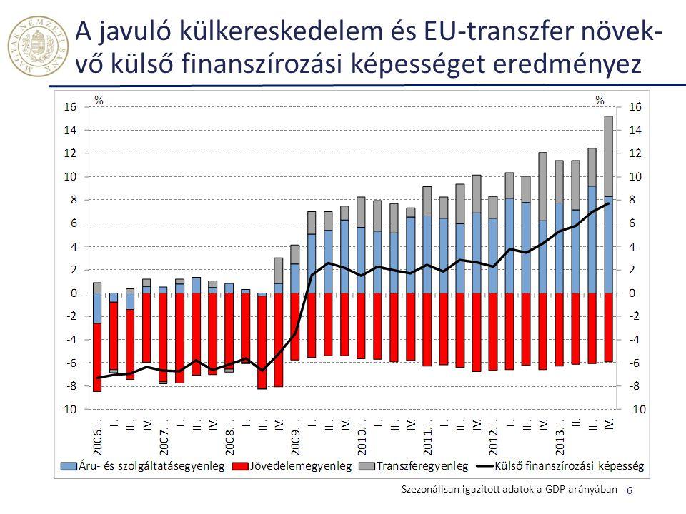 A javuló külkereskedelem és EU-transzfer növek-vő külső finanszírozási képességet eredményez