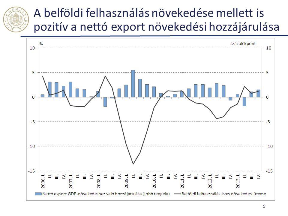 A belföldi felhasználás növekedése mellett is pozitív a nettó export növekedési hozzájárulása