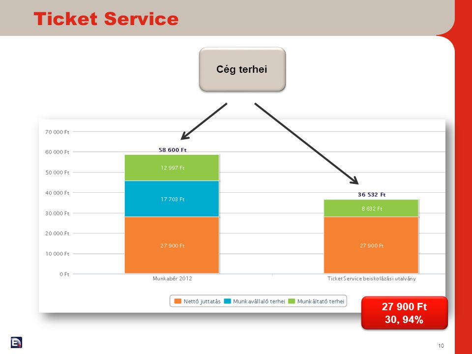 Ticket Service Cég terhei 27 900 Ft 30, 94%