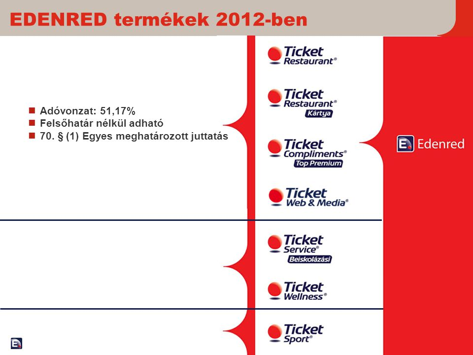 EDENRED termékek 2012-ben Adóvonzat: 51,17% Felsőhatár nélkül adható