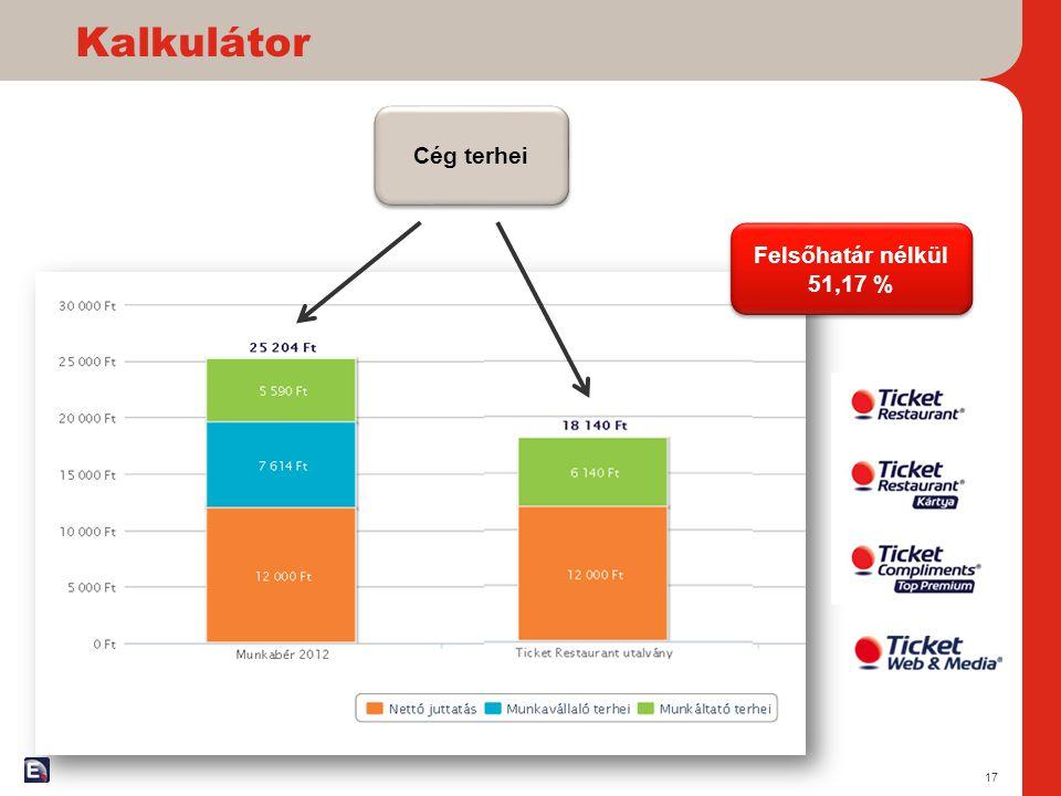 Kalkulátor Cég terhei Felsőhatár nélkül 51,17 %