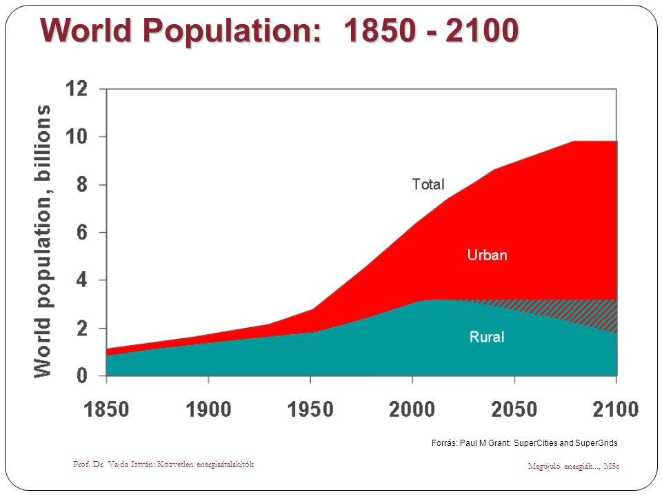 World Population: 1850 - 2100 Forrás: Paul M Grant: SuperCities and SuperGrids. Prof. Dr. Vajda István: Közvetlen energiaátalakítók.