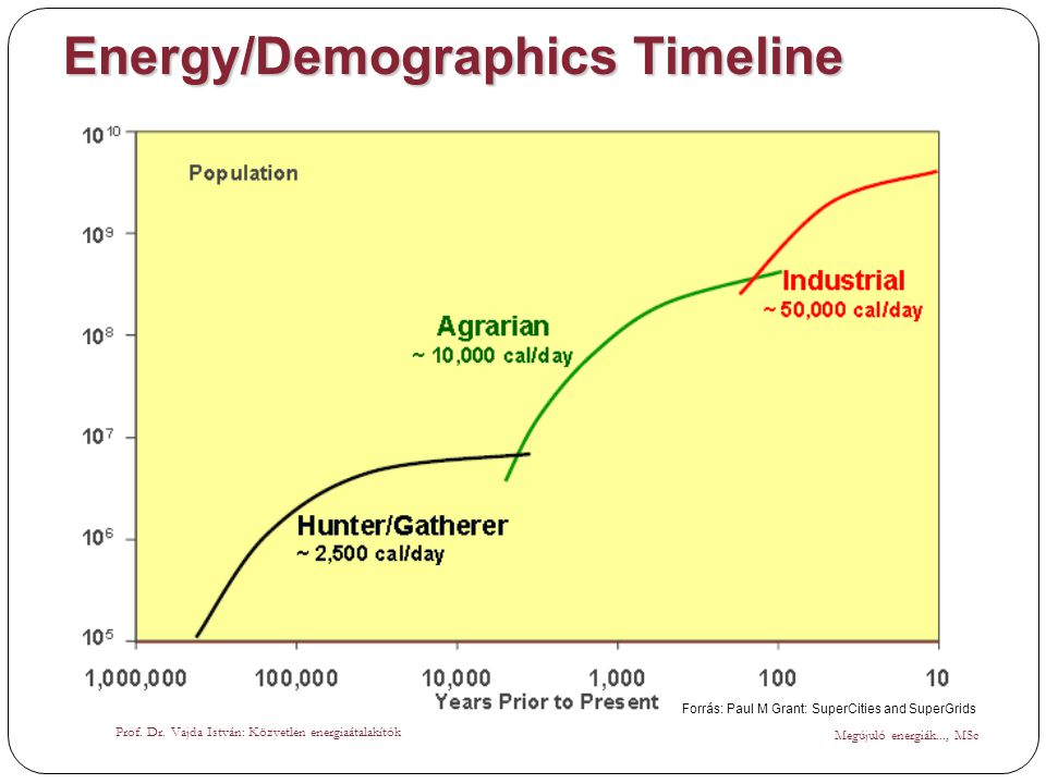 Energy/Demographics Timeline