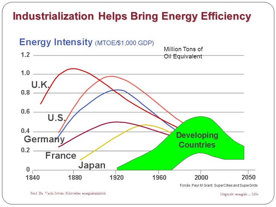 Industrialization Helps Bring Energy Efficiency