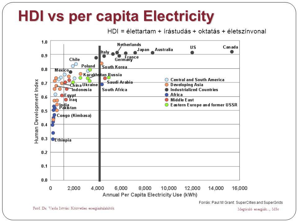 HDI vs per capita Electricity