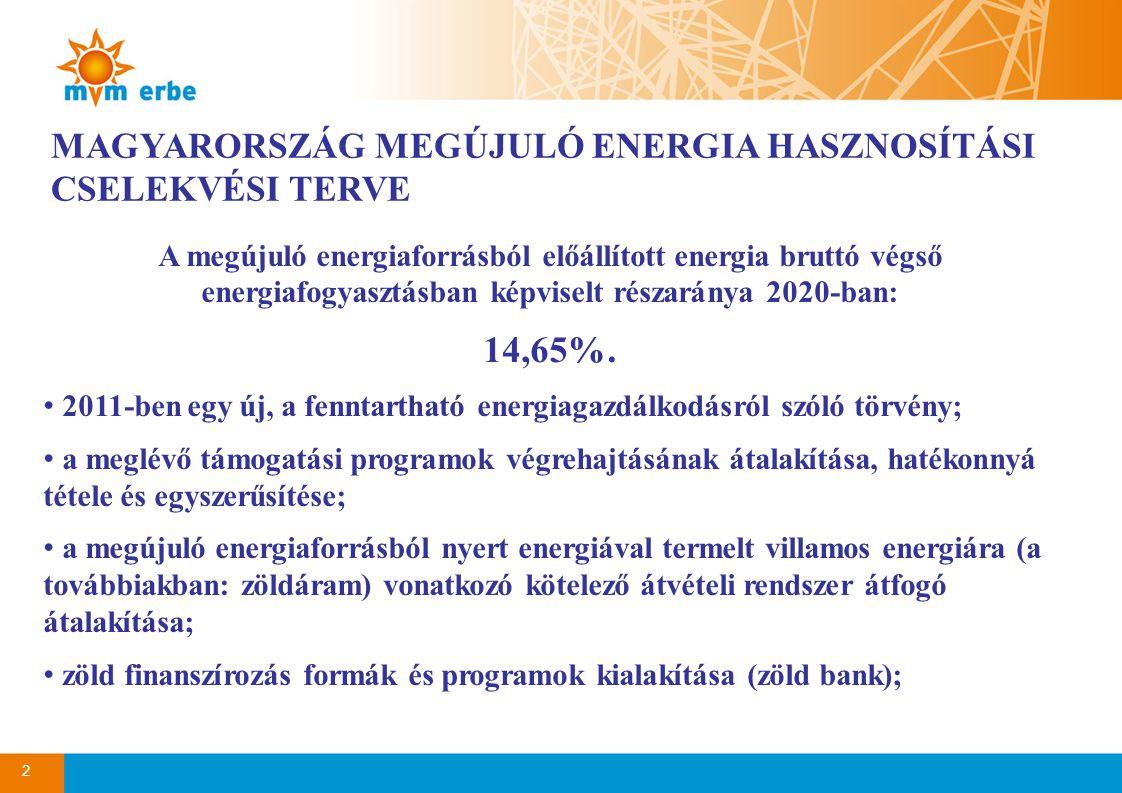 14,65%. MAGYARORSZÁG MEGÚJULÓ ENERGIA HASZNOSÍTÁSI CSELEKVÉSI TERVE