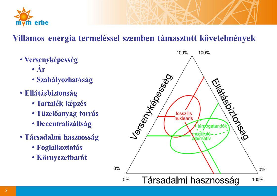 Villamos energia termeléssel szemben támasztott követelmények