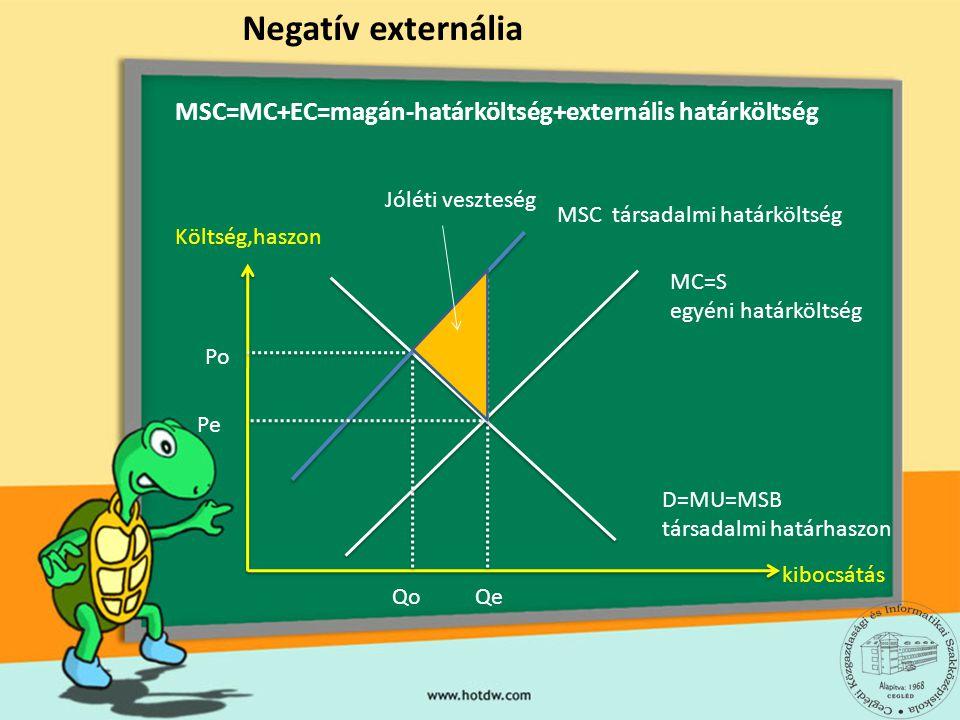 Negatív externália MSC=MC+EC=magán-határköltség+externális határköltség. Jóléti veszteség. MSC társadalmi határköltség.