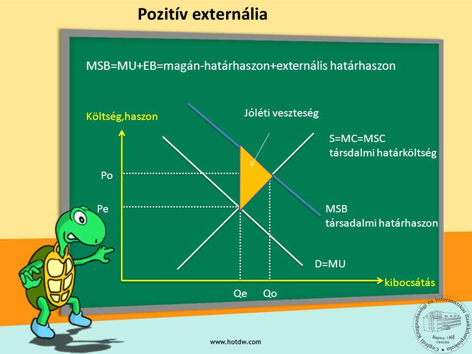 Pozitív externália MSB=MU+EB=magán-határhaszon+externális határhaszon