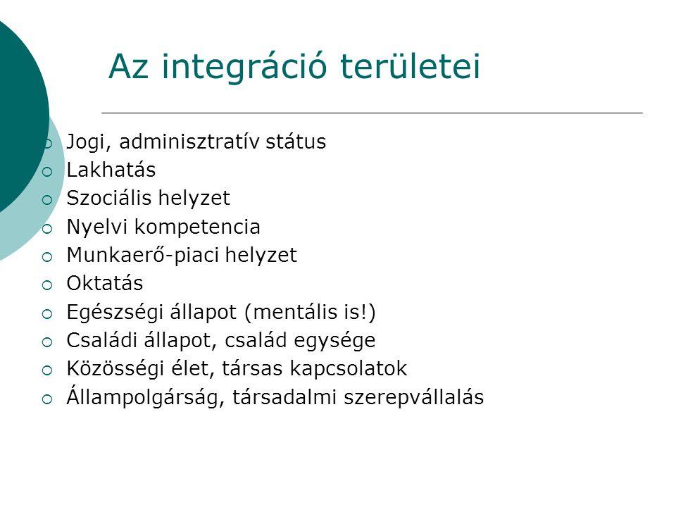 Az integráció területei