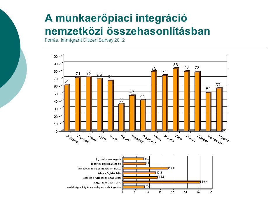 A munkaerőpiaci integráció nemzetközi összehasonlításban Forrás: Immigrant Citizen Survey 2012