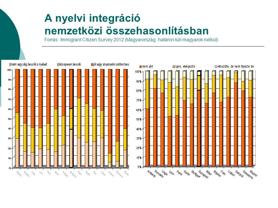 A nyelvi integráció nemzetközi összehasonlításban Forrás: Immigrant Citizen Survey 2012 (Magyarország: határon túli magyarok nélkül)