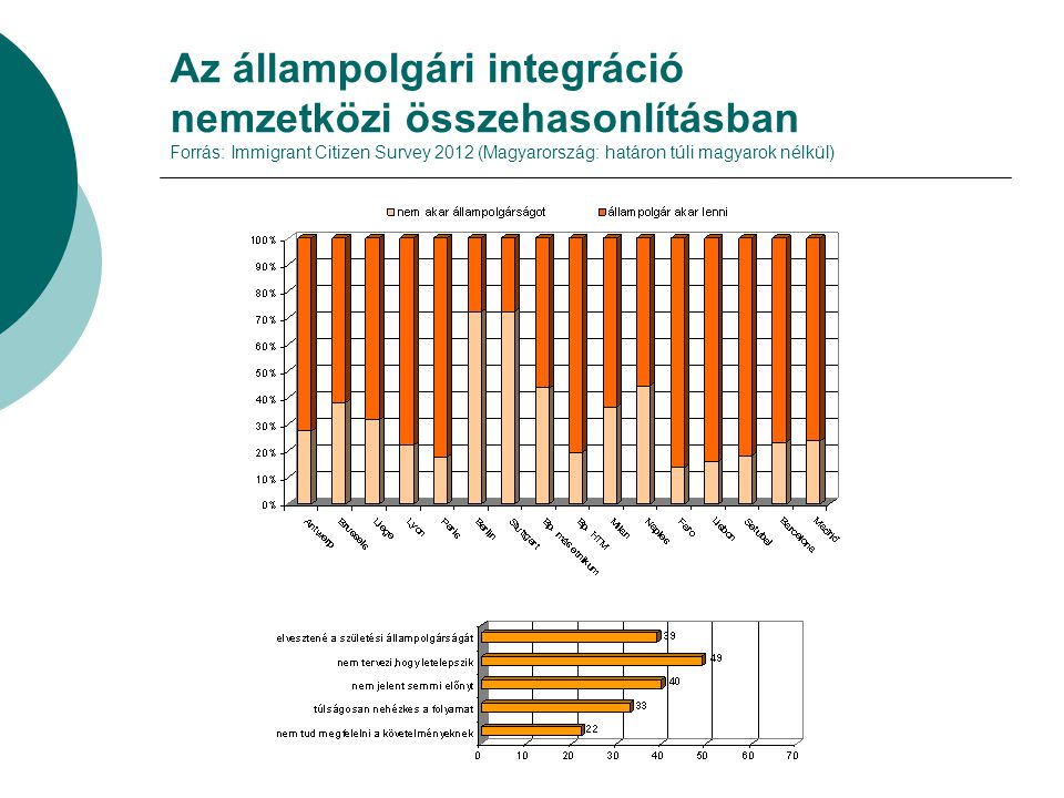 Az állampolgári integráció nemzetközi összehasonlításban Forrás: Immigrant Citizen Survey 2012 (Magyarország: határon túli magyarok nélkül)
