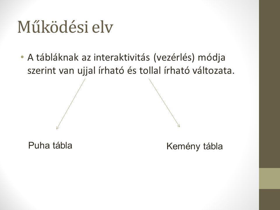 Működési elv A tábláknak az interaktivitás (vezérlés) módja szerint van ujjal írható és tollal írható változata.