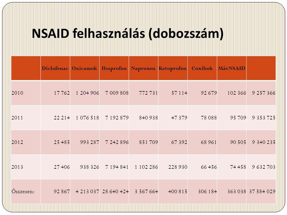 NSAID felhasználás (dobozszám)