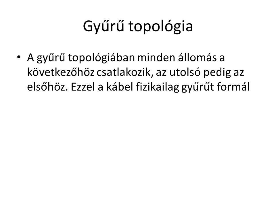 Gyűrű topológia A gyűrű topológiában minden állomás a következőhöz csatlakozik, az utolsó pedig az elsőhöz.