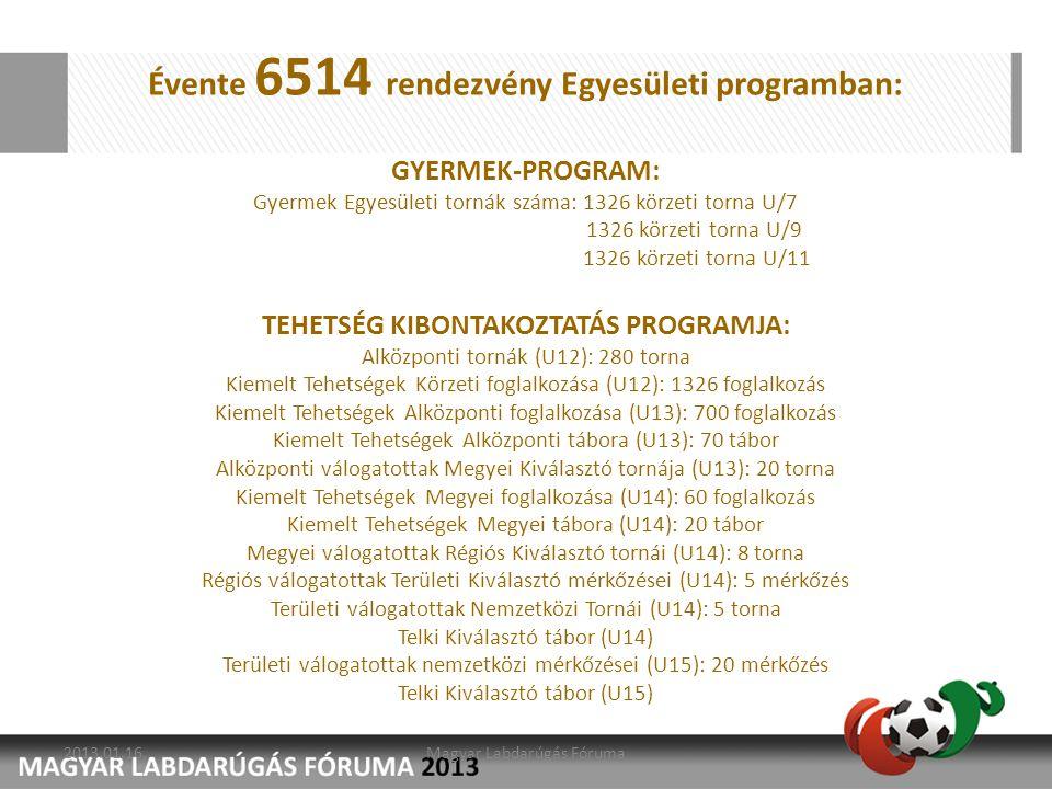 Évente 6514 rendezvény Egyesületi programban: