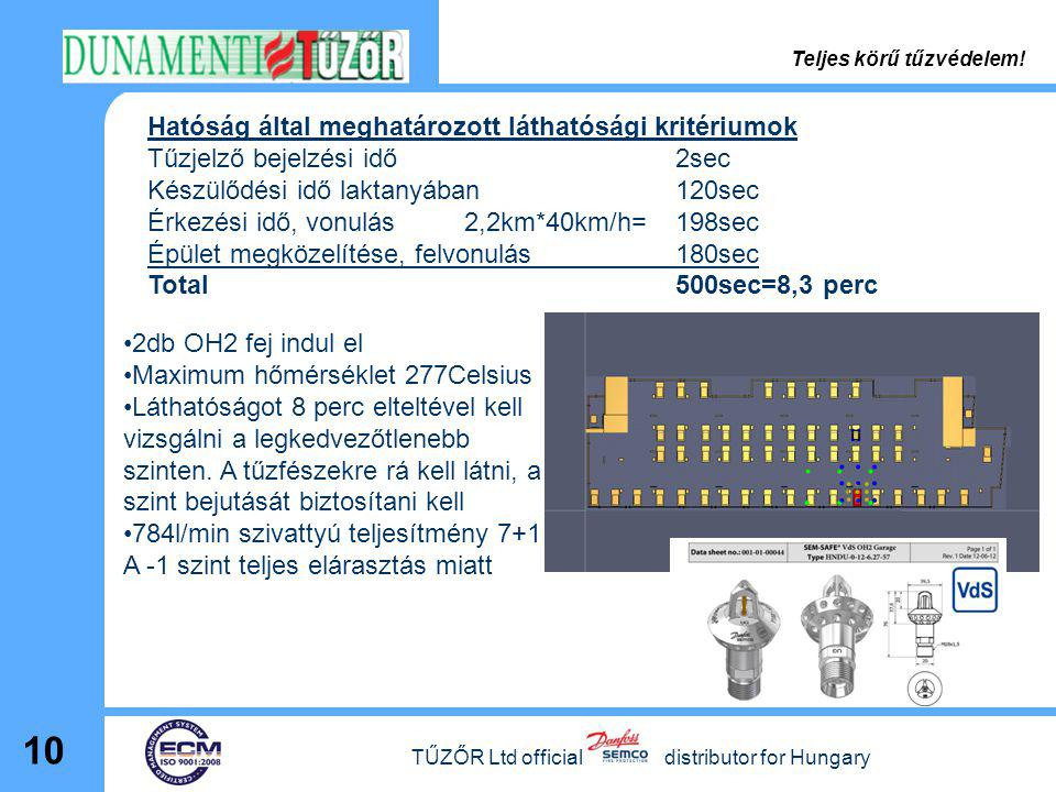 TŰZŐR Ltd official distributor for Hungary