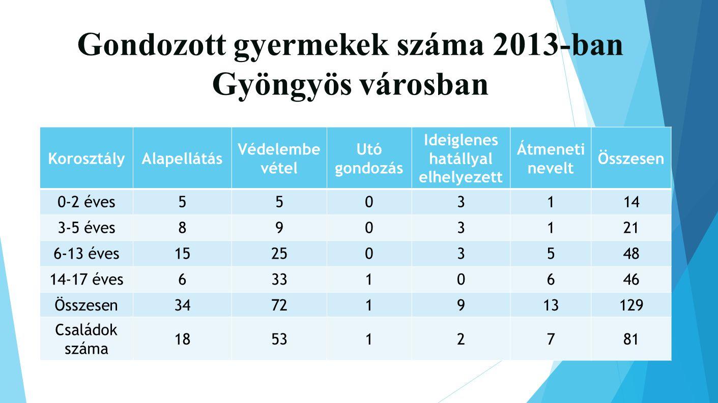 Gondozott gyermekek száma 2013-ban Gyöngyös városban