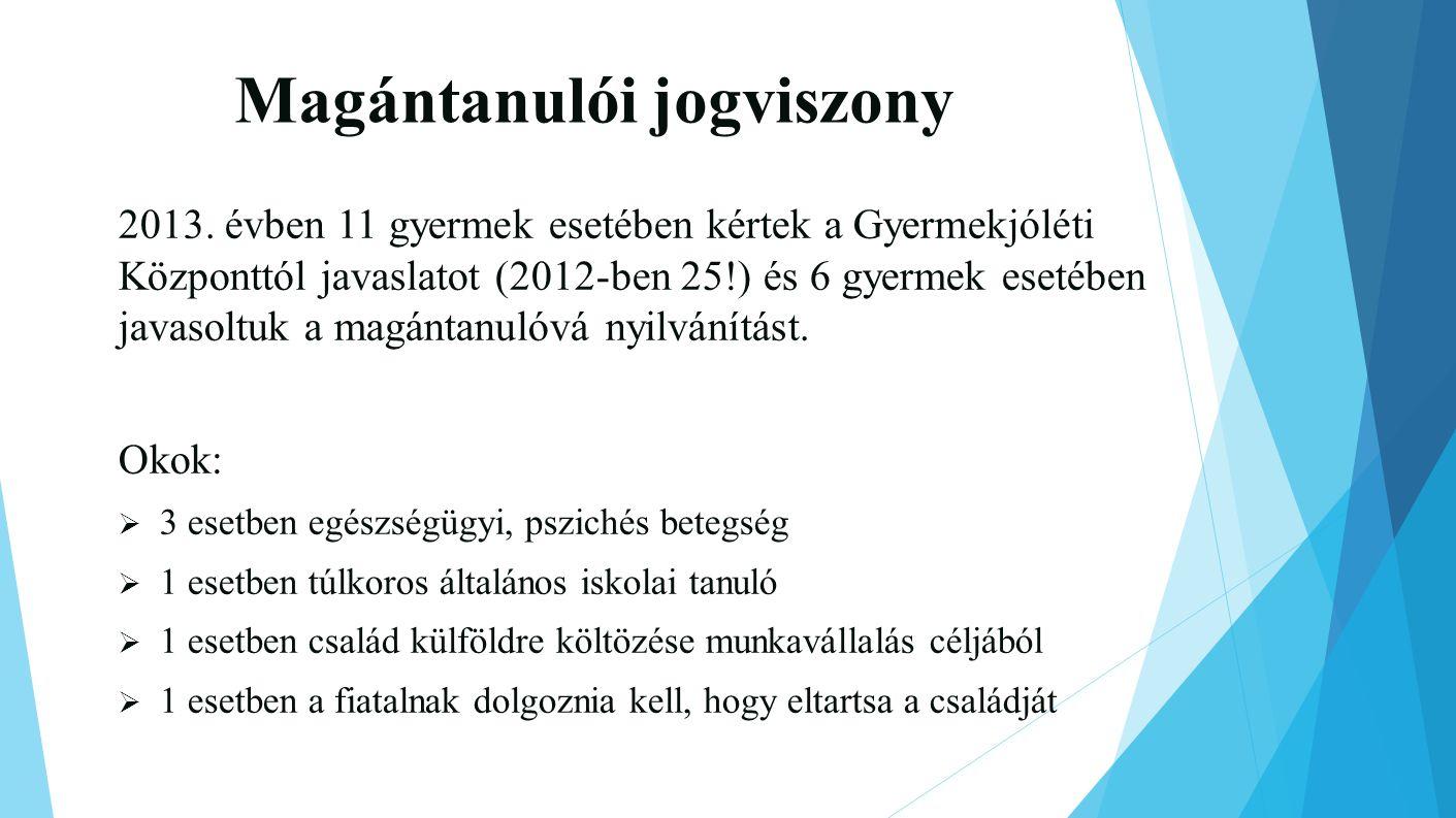 Magántanulói jogviszony