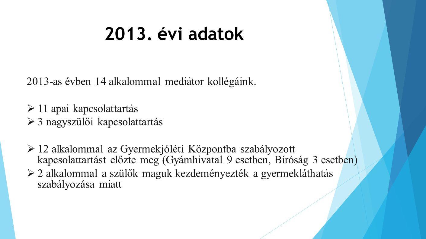 2013. évi adatok 2013-as évben 14 alkalommal mediátor kollégáink.