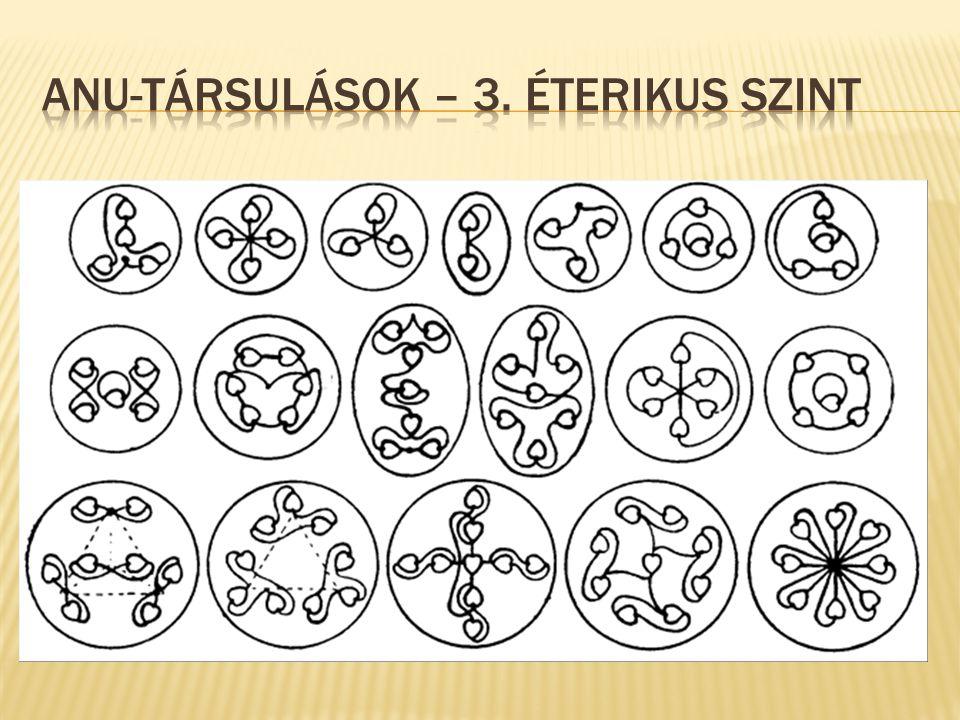 Anu-társulások – 3. éterikus szint