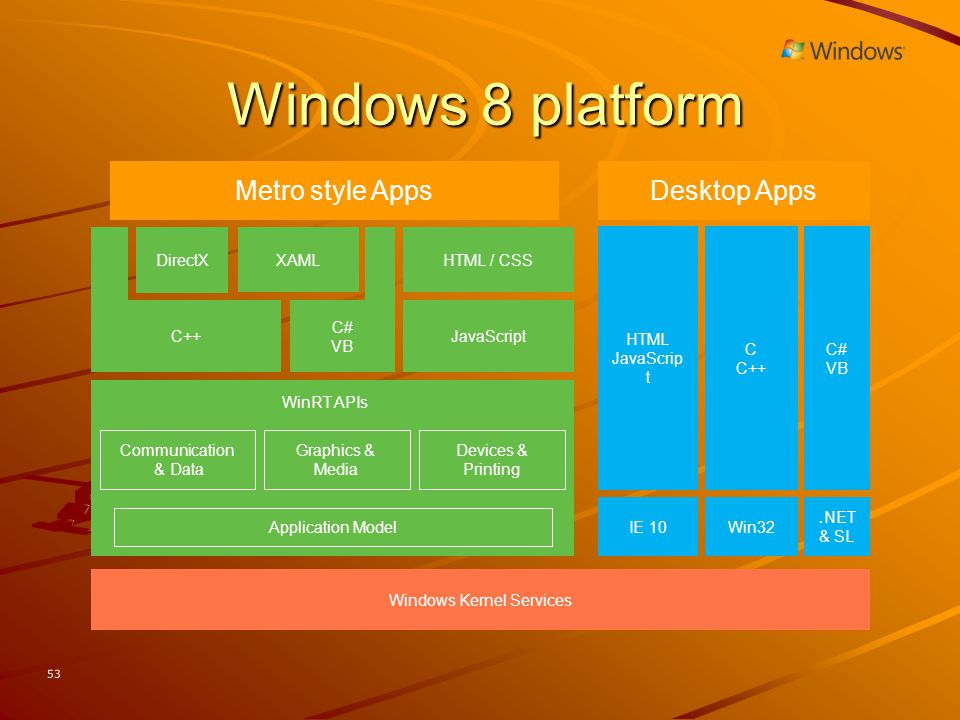 Windows Kernel Services