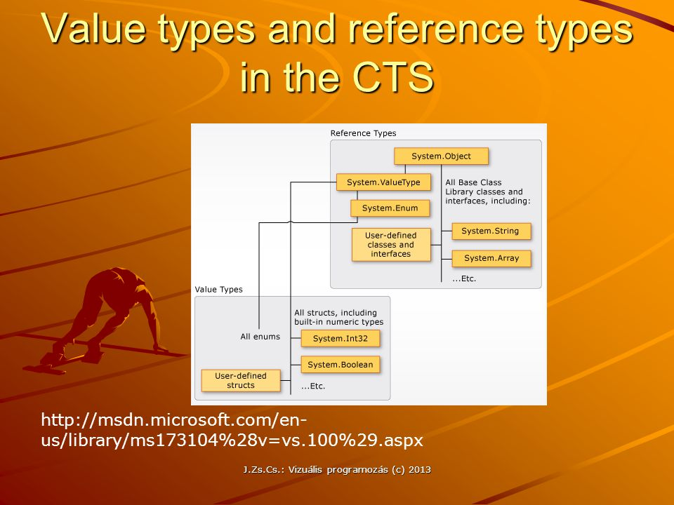 Value types and reference types in the CTS