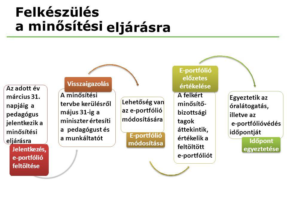 a minősítési Felkészülés eljárásra E-portfólió előzetes értékelése