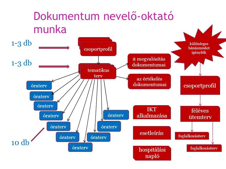 Dokumentum nevelő-oktató munka