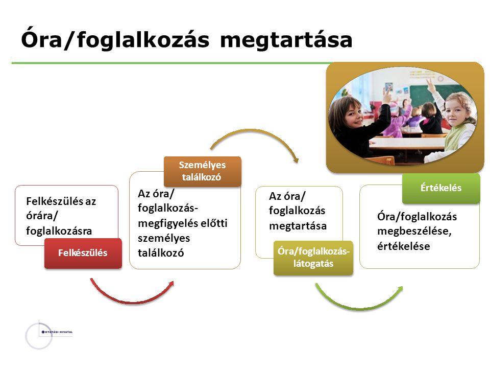 Óra/foglalkozás megtartása Az óra/ foglalkozás- megfigyelés előtti