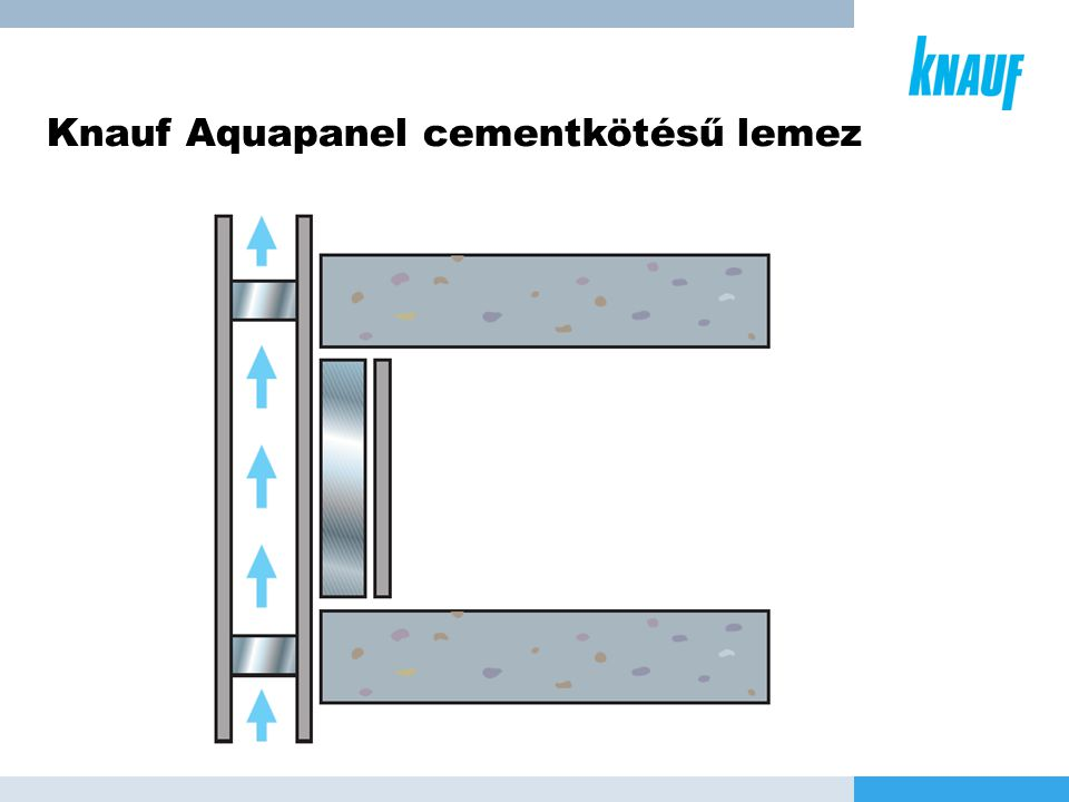 Knauf Aquapanel cementkötésű lemez