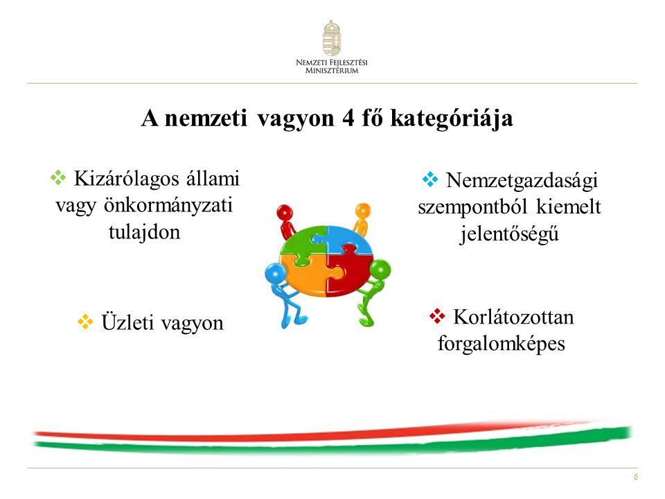 A nemzeti vagyon 4 fő kategóriája