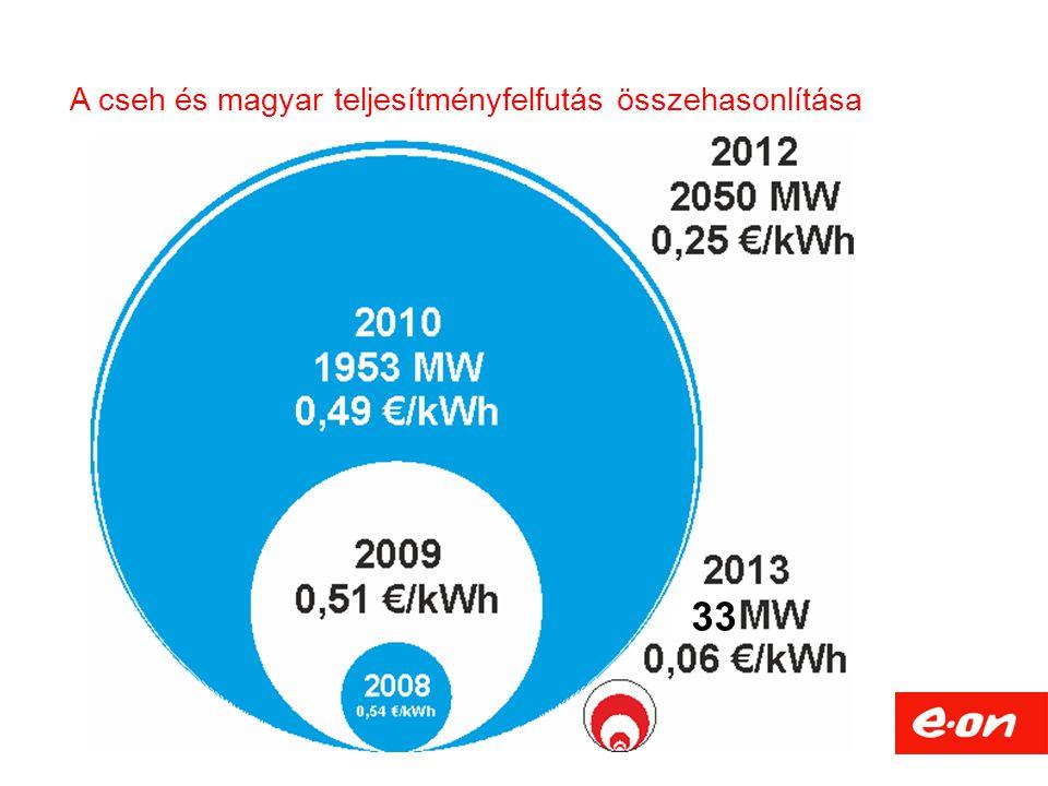 A cseh és magyar teljesítményfelfutás összehasonlítása