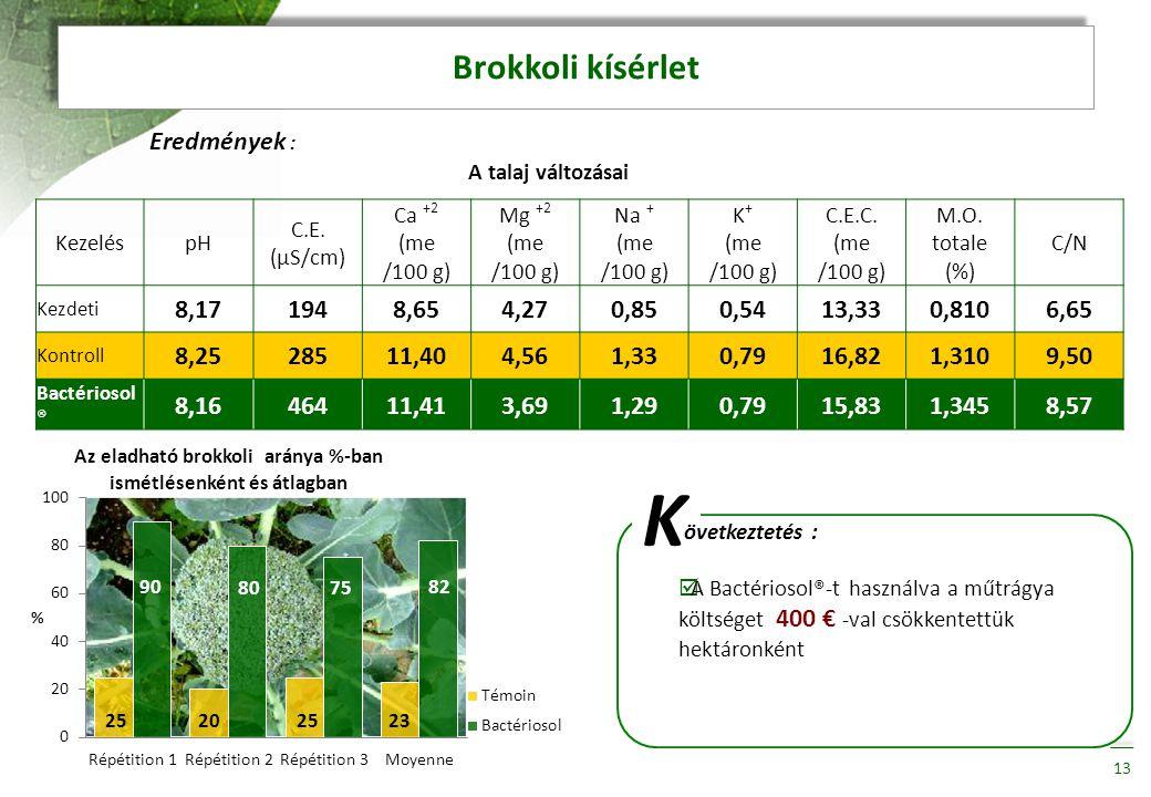 K Brokkoli kísérlet Eredmények : 8,17 194 8,65 4,27 0,85 0,54 13,33