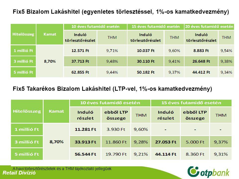 Fix5 Takarékos Bizalom Lakáshitel (LTP-vel, 1%-os kamatkedvezmény)