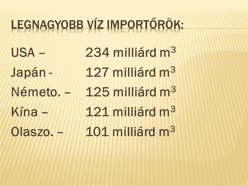 Legnagyobb víz importőrök: