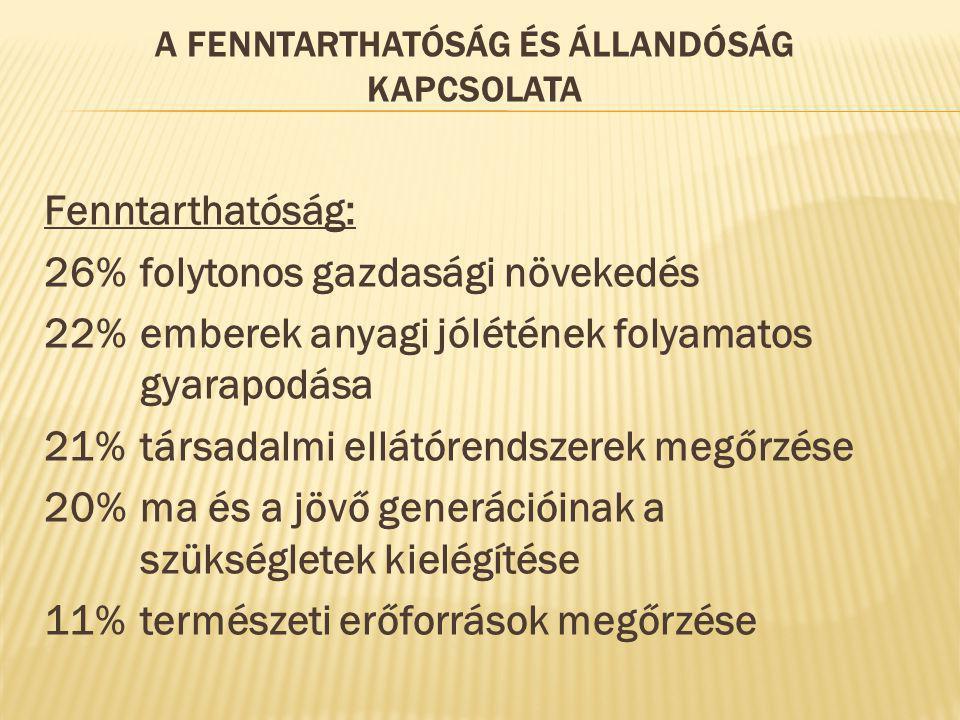 A FENNTARTHATÓSÁG ÉS ÁLLANDÓSÁG KAPCSOLATA