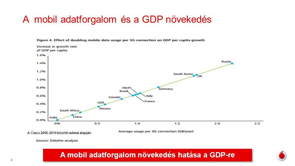 A mobil adatforgalom és a GDP növekedés