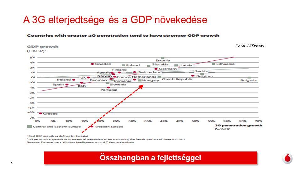 A 3G elterjedtsége és a GDP növekedése